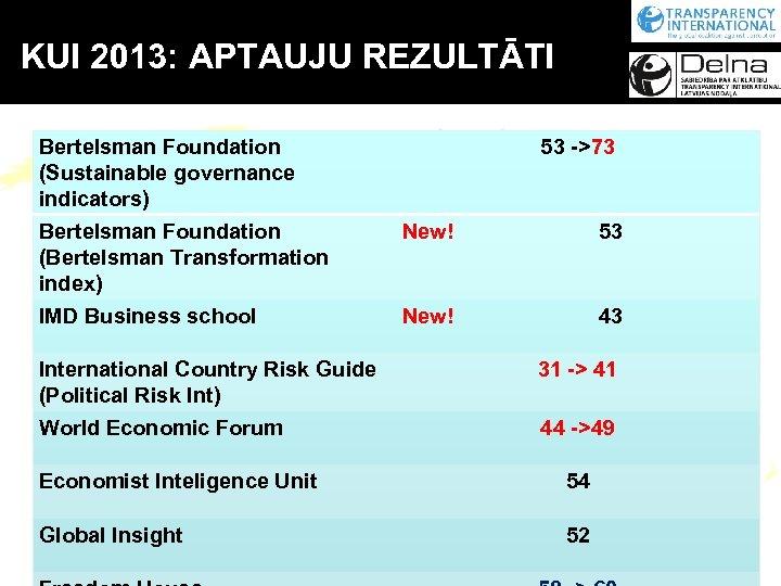 KUI 2013: APTAUJU REZULTĀTI Bertelsman Foundation (Sustainable governance indicators) Bertelsman Foundation (Bertelsman Transformation index)