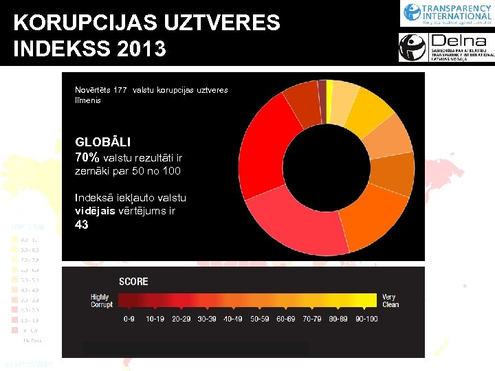 KORUPCIJAS UZTVERES INDEKSS 2013 Novērtēts 177 valstu korupcijas uztveres līmenis GLOBĀLI 70% valstu rezultāti