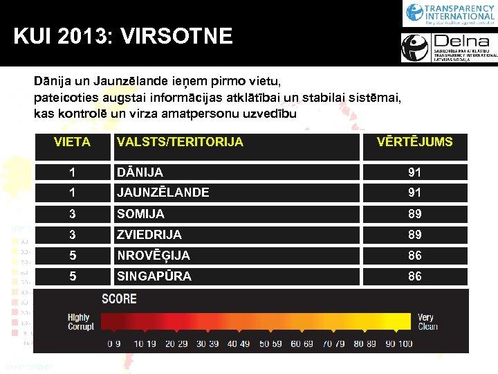 KUI 2013: VIRSOTNE Dānija un Jaunzēlande ieņem pirmo vietu, pateicoties augstai informācijas atklātībai un