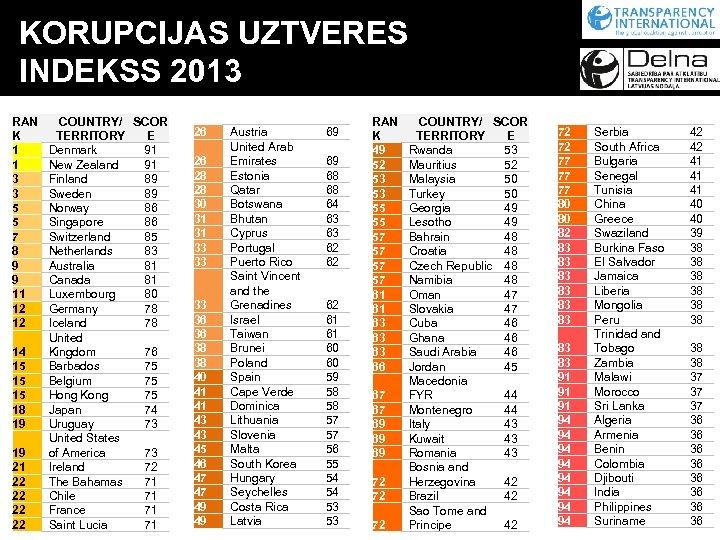 KORUPCIJAS UZTVERES INDEKSS 2013 RAN K 1 1 3 3 5 5 7 8