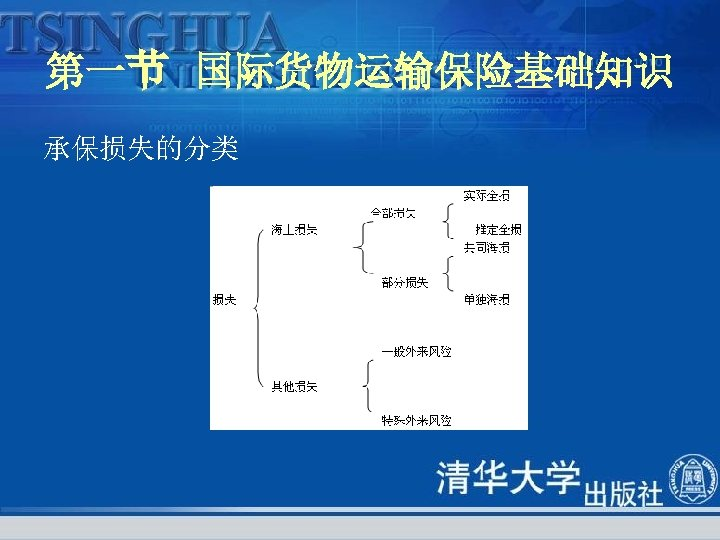 第一节 国际货物运输保险基础知识 承保损失的分类