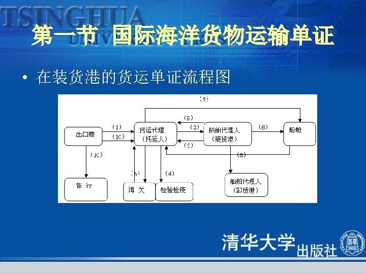 第一节 国际海洋货物运输单证 • 在装货港的货运单证流程图
