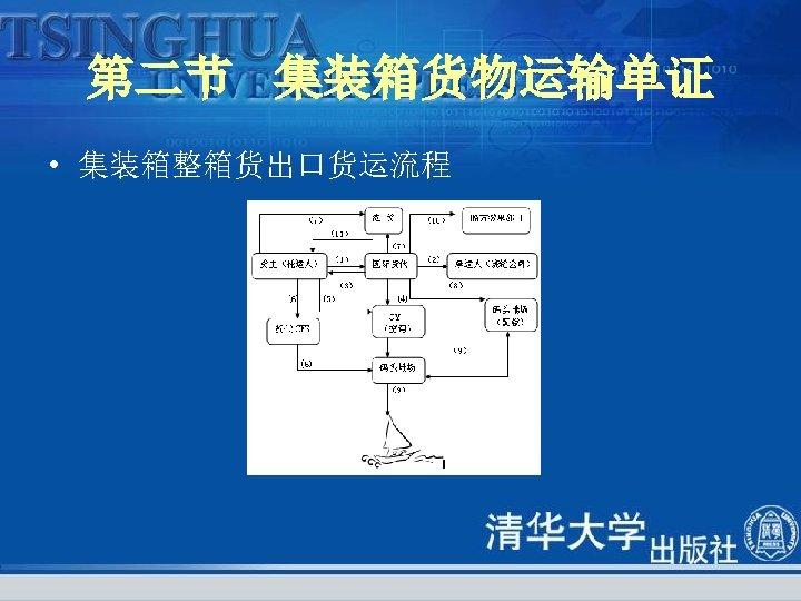 第二节 集装箱货物运输单证 • 集装箱整箱货出口货运流程