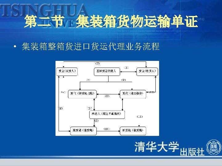第二节 集装箱货物运输单证 • 集装箱整箱货进口货运代理业务流程