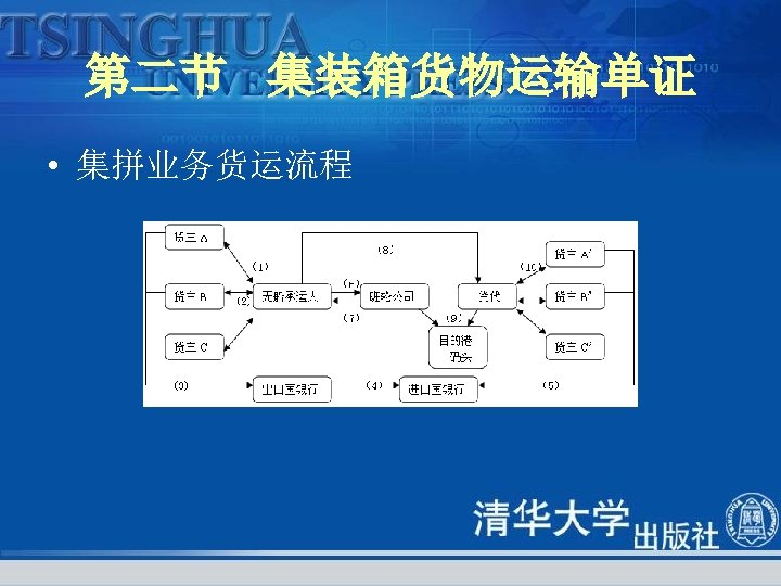 第二节 集装箱货物运输单证 • 集拼业务货运流程