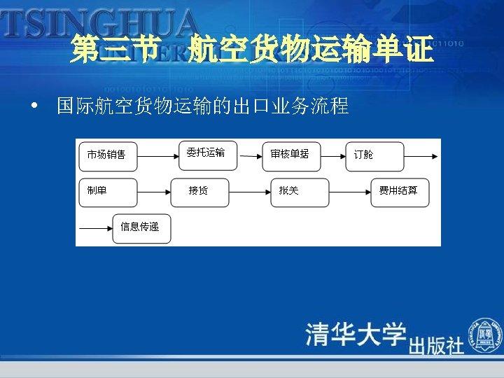 第三节 航空货物运输单证 • 国际航空货物运输的出口业务流程