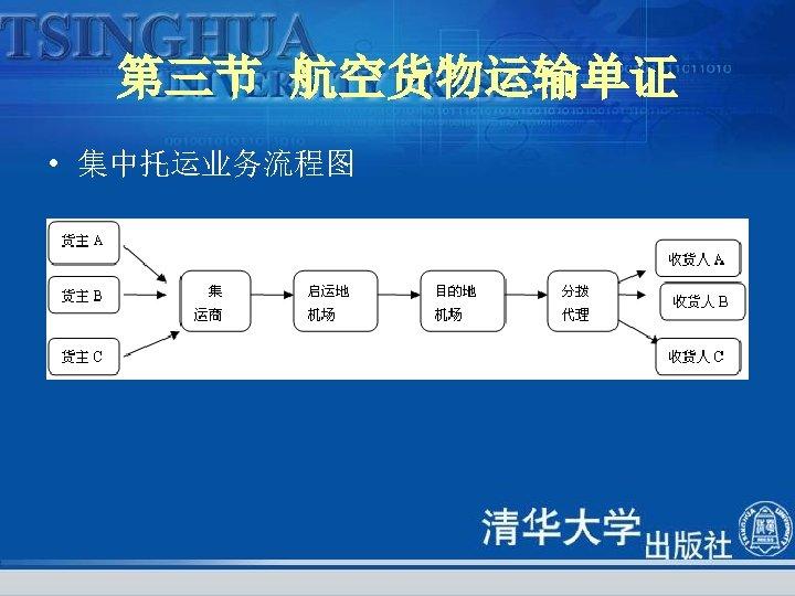第三节 航空货物运输单证 • 集中托运业务流程图