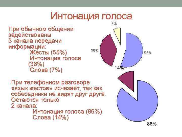 Интонация голоса При обычном общении задействованы 3 канала передачи информации: Жесты (55%) Интонация голоса