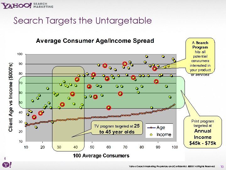 Search Targets the Untargetable A Search Program hits all potential consumers interested in your