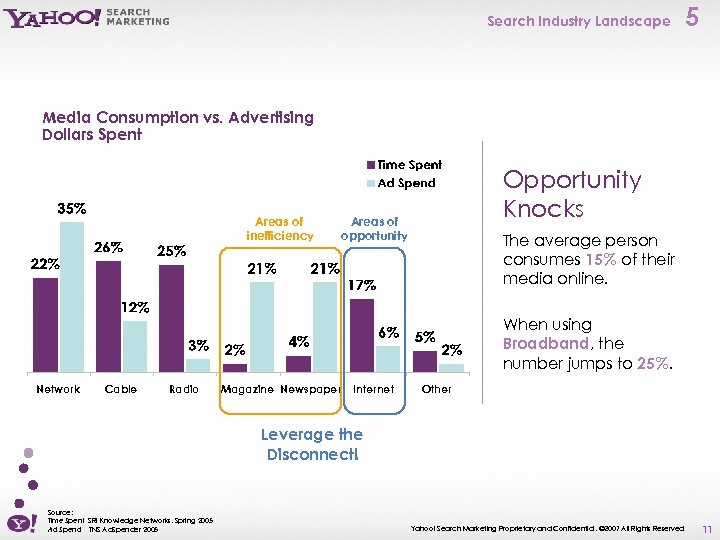 Search Industry Landscape 5 Media Consumption vs. Advertising Dollars Spent Areas of inefficiency Opportunity