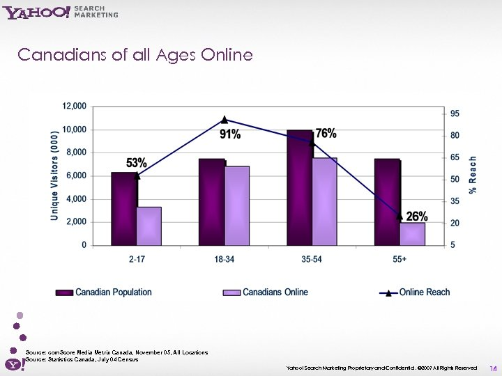 Canadians of all Ages Online Source: com. Score Media Metrix Canada, November 05, All