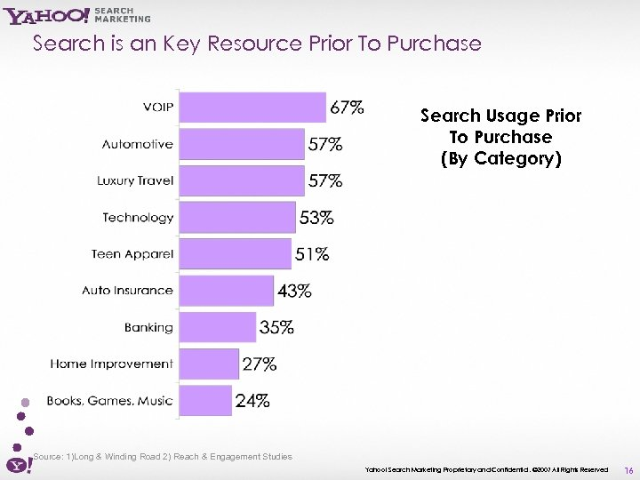Search is an Key Resource Prior To Purchase Search Usage Prior To Purchase (By