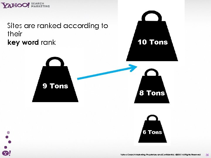 Sites are ranked according to their key word rank 9 Tons 10 Tons 8
