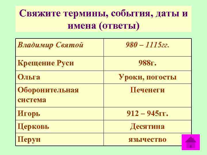 Свяжите термины, события, даты и имена (ответы) Владимир Святой Крещение Руси Ольга Оборонительная система