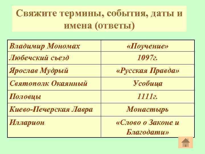 Свяжите термины, события, даты и имена (ответы) Владимир Мономах Любечский съезд Ярослав Мудрый Святополк