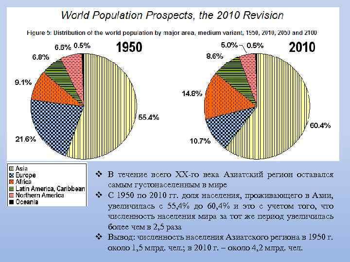v В течение всего XX го века Азиатский регион оставался самым густонаселенным в мире