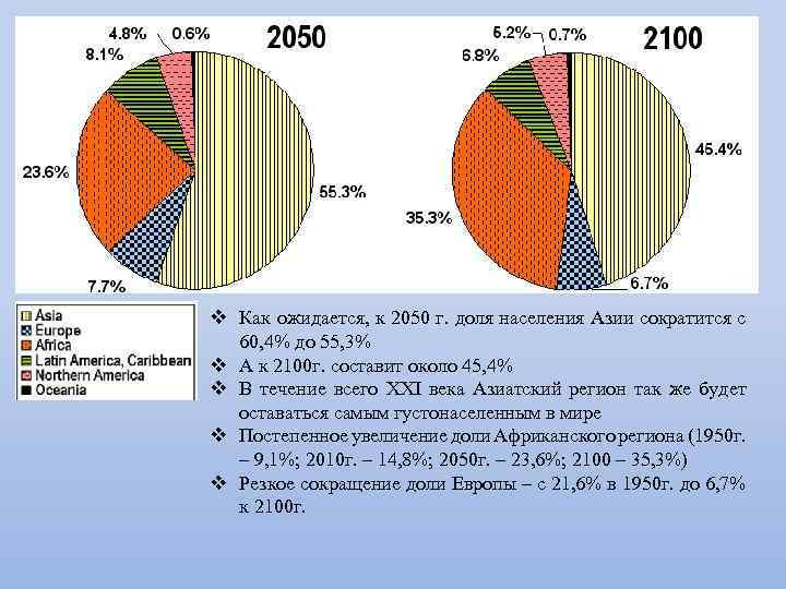 v Как ожидается, к 2050 г. доля населения Азии сократится с 60, 4% до