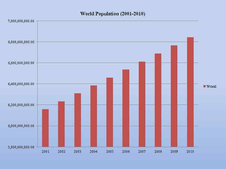 World Population (2001 -2010) 7, 000, 000. 00 6, 800, 000. 00 6, 600,