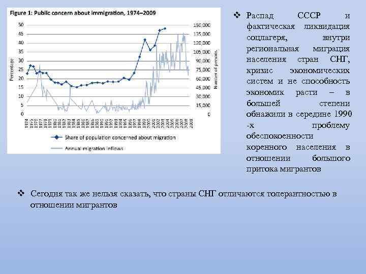 v Распад СССР и фактическая ликвидация соцлагеря, внутри региональная миграция населения стран СНГ, кризис