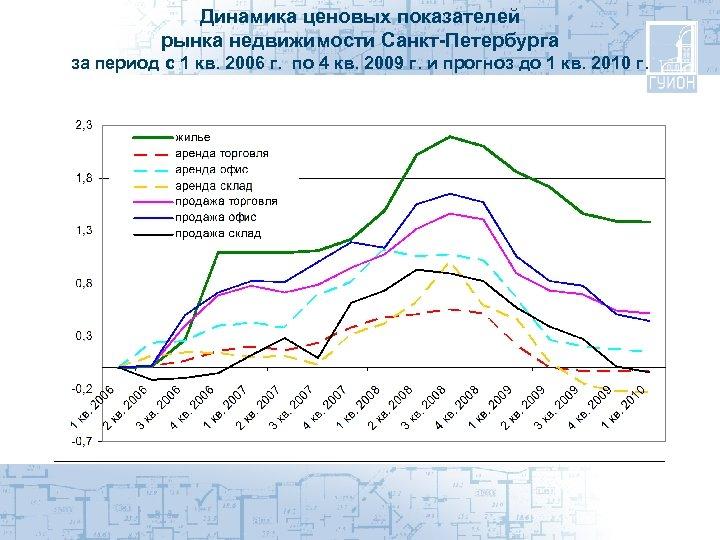Динамика ценовых показателей рынка недвижимости Санкт-Петербурга за период с 1 кв. 2006 г. по