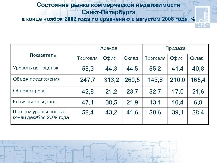 Состояние рынка коммерческой недвижимости Санкт-Петербурга в конце ноября 2009 года по сравнению с августом