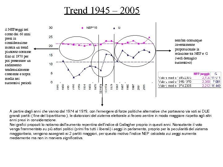 Trend 1945 – 2005 il NEPseggi nel corso dei 60 anni presi in considerazione