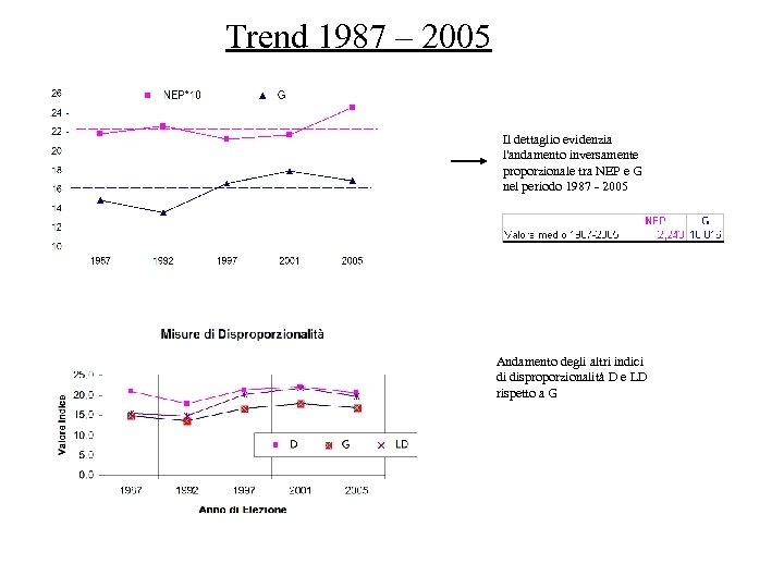 Trend 1987 – 2005 Il dettaglio evidenzia l'andamento inversamente proporzionale tra NEP e G