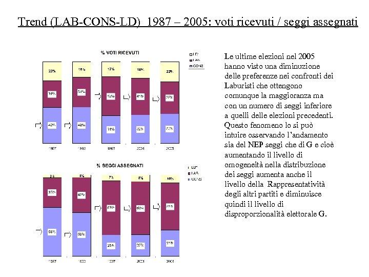 Trend (LAB-CONS-LD) 1987 – 2005: voti ricevuti / seggi assegnati Le ultime elezioni nel