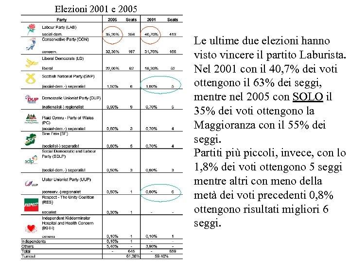 Elezioni 2001 e 2005 Le ultime due elezioni hanno visto vincere il partito Laburista.