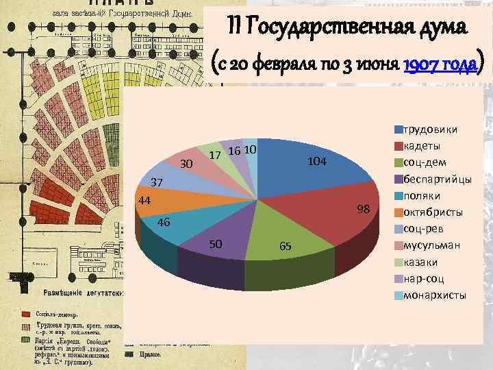 II Государственная дума (с 20 февраля по 3 июня 1907 года) 30 17 16