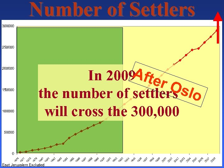 Number of Settlers A In 2009 fter Osl the number of settlers o will