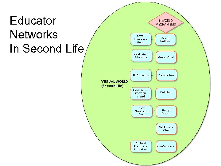 Educator Networks In Second Life