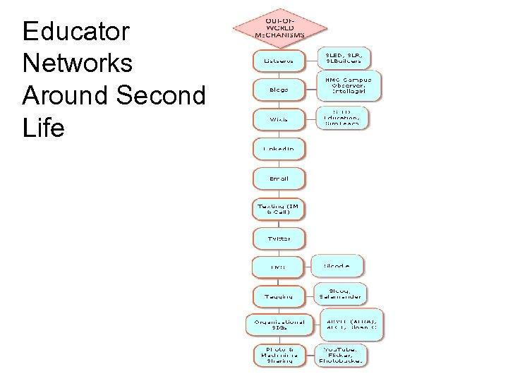 Educator Networks Around Second Life