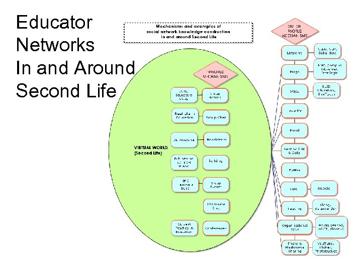 Educator Networks In and Around Second Life