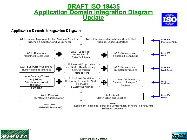 DRAFT ISO 18435 Application Domain Integration Diagram Update Application Domain Integration Diagram A 4.