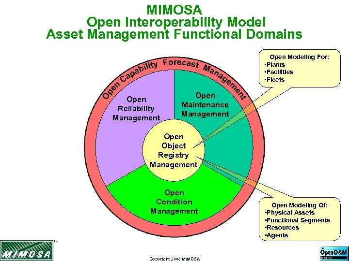 MIMOSA Open Interoperability Model Asset Management Functional Domains Open Modeling For: • Plants •