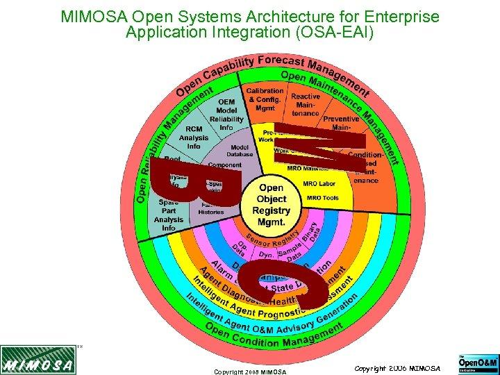 MIMOSA Open Systems Architecture for Enterprise Application Integration (OSA-EAI) Copyright 2008 MIMOSA Copyright 2006