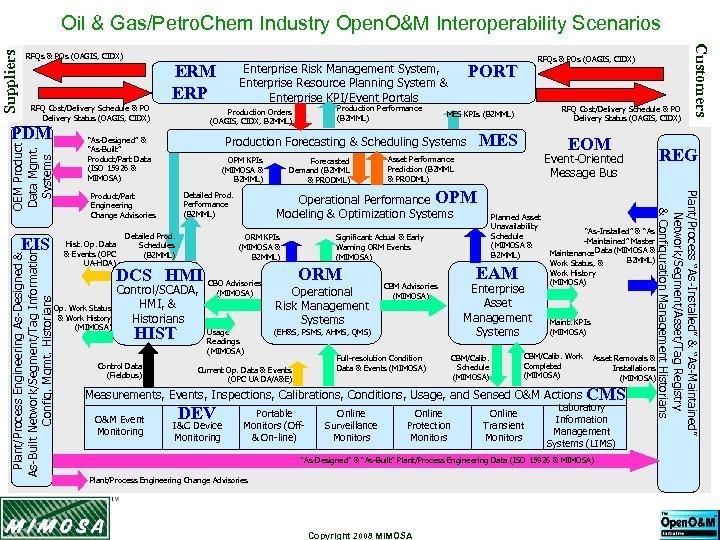 RFQs & POs (OAGIS, CIDX) Enterprise Risk Management System, Enterprise Resource Planning System &