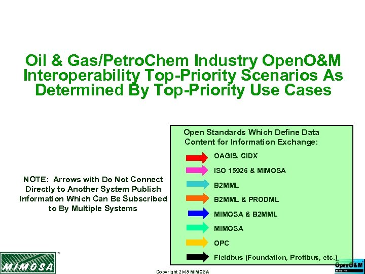 Oil & Gas/Petro. Chem Industry Open. O&M Interoperability Top-Priority Scenarios As Determined By Top-Priority
