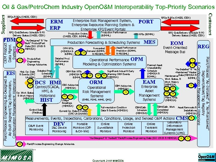 RFQs & POs (OAGIS, CIDX) RFQ Cost/Delivery Schedule & PO Delivery Status (OAGIS, CIDX)