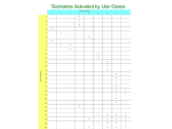 Scenarios Activated by Use Cases