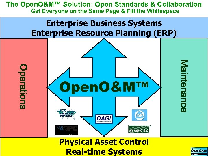 The Open. O&M™ Solution: Open Standards & Collaboration Get Everyone on the Same Page