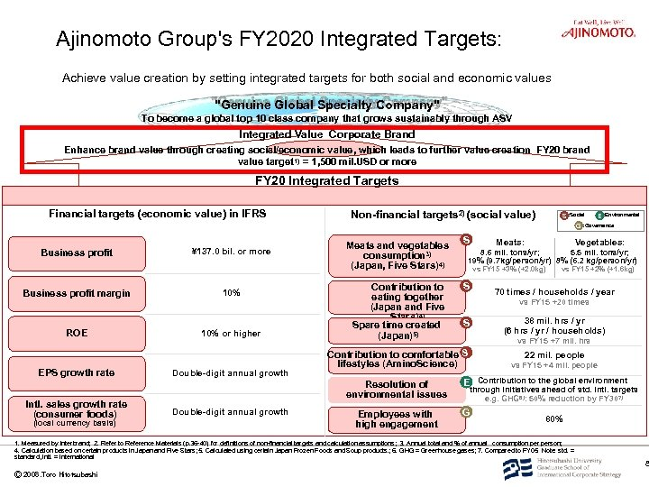 Ajinomoto Group's FY 2020 Integrated Targets: Achieve value creation by setting integrated targets for