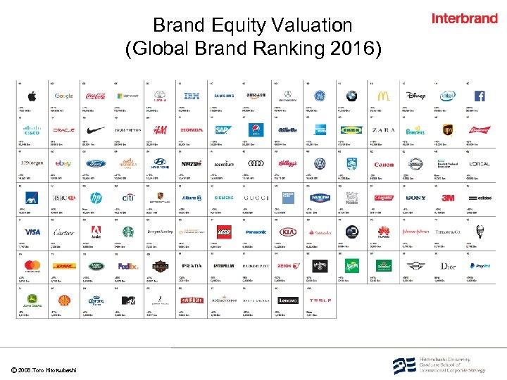 Ⓒ 2008. Toro Hitotsubashi Brand Equity Valuation (Global Brand Ranking 2016)