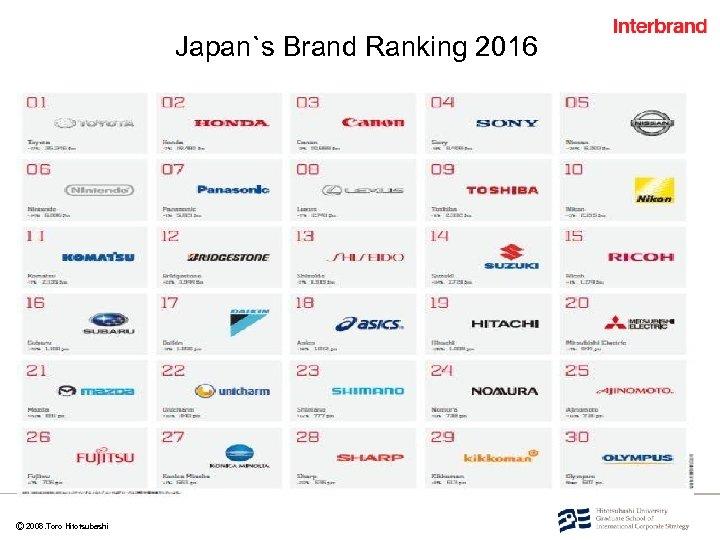 Ⓒ 2008. Toro Hitotsubashi Japan`s Brand Ranking 2016