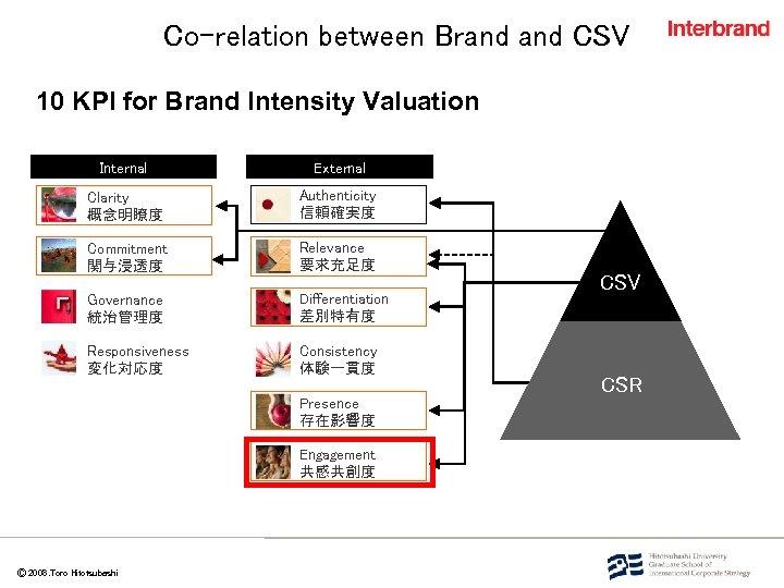 Co-relation between Brand CSV 10 KPI for Brand Intensity Valuation Internal External Clarity 概念明瞭度