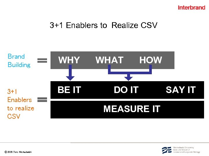 3+1 Enablers to Realize CSV Brand Building WHY 3+1 Enablers to realize CSV BE