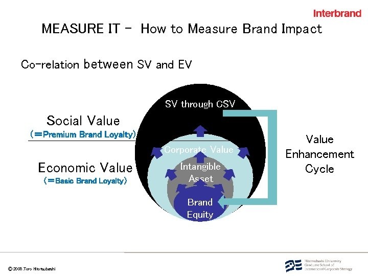 MEASURE IT - How to Measure Brand Impact Co-relation between SV and EV SV