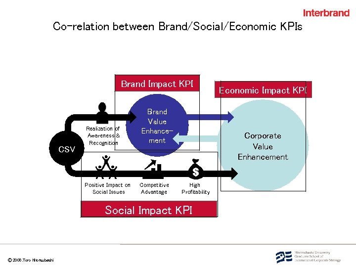 Co-relation between Brand/Social/Economic KPIs       Ⓒ 2008. Toro Hitotsubashi Brand Impact KPI CSV Realization
