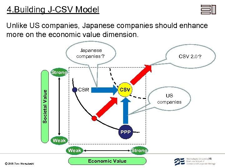 4. Building J-CSV Model Unlike US companies, Japanese companies should enhance more on the